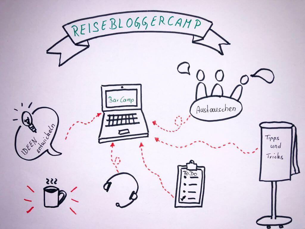 ReiseBloggerCamp